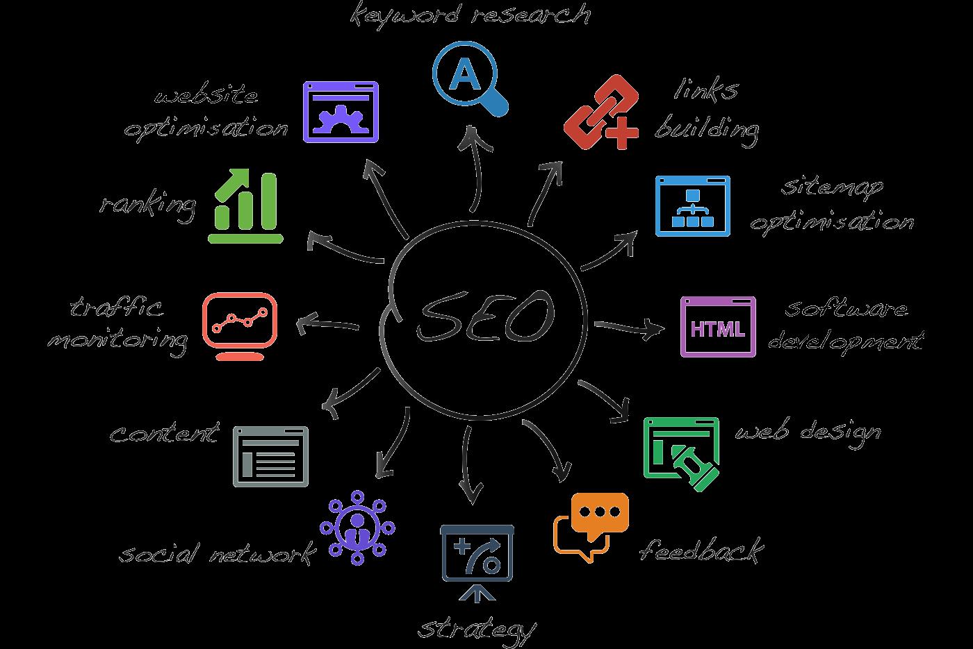 Seo services- London